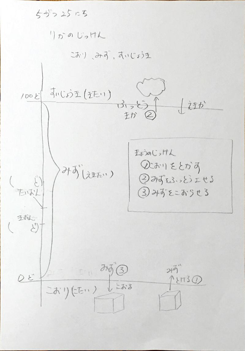 理科の実験-レジュメ