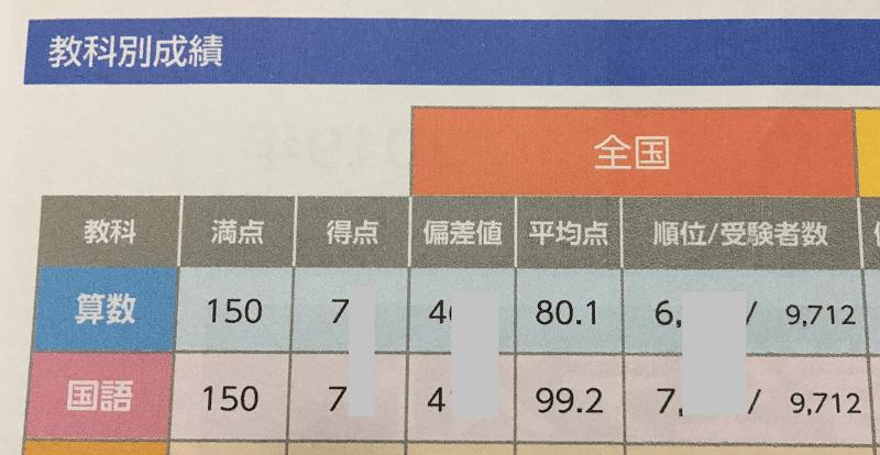 全国統一小学生テスト_2019-6-1年生-結果