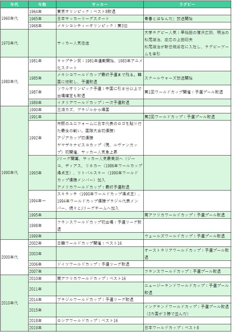 日本代表-サッカー-ラグビー比較