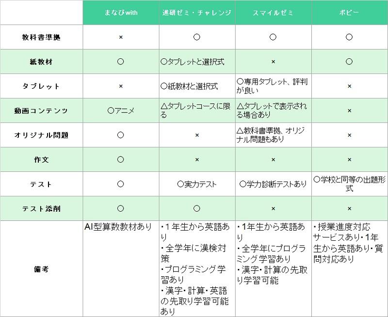 小学ポピー1年_サービス比較