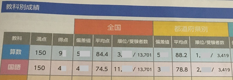 全国統一小学生テスト_2年生_202006結果